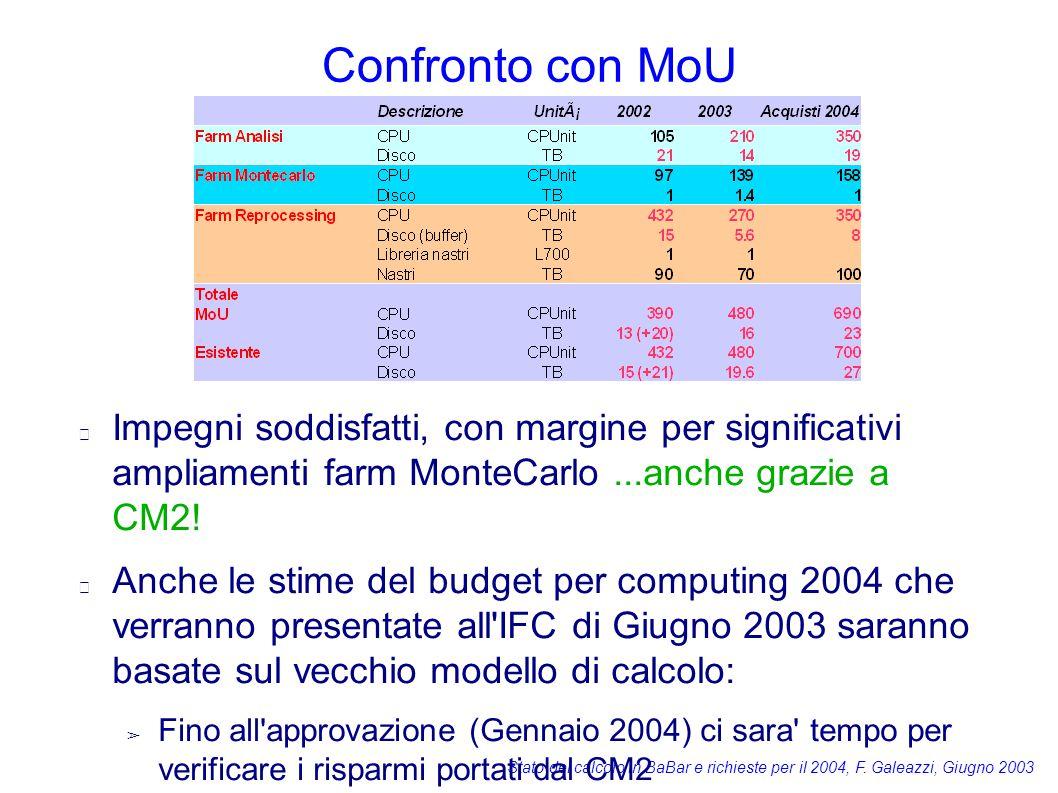 Stato del calcolo in BaBar e richieste per il 2004, F. Galeazzi, Giugno 2003 Confronto con MoU Impegni soddisfatti, con margine per significativi ampl