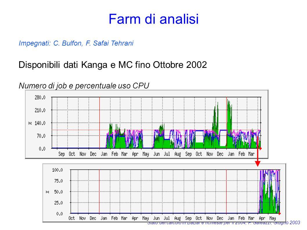 Stato del calcolo in BaBar e richieste per il 2004, F. Galeazzi, Giugno 2003 Farm di analisi Impegnati: C. Bulfon, F. Safai Tehrani Disponibili dati K