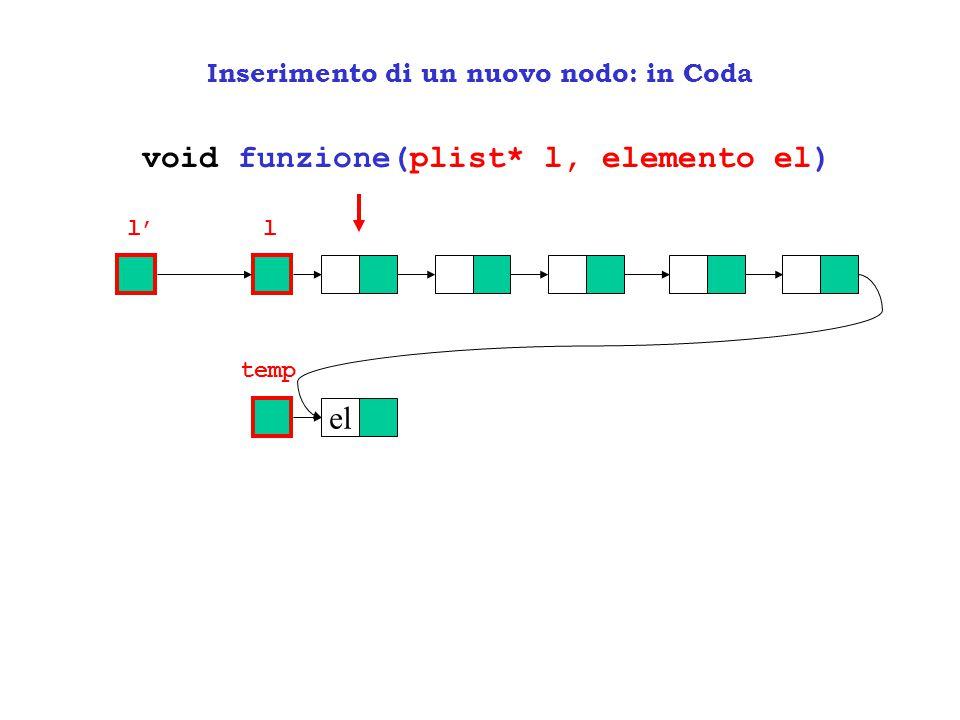 Inserimento di un nuovo nodo: in Coda void funzione(plist* l, elemento el) ll' el temp