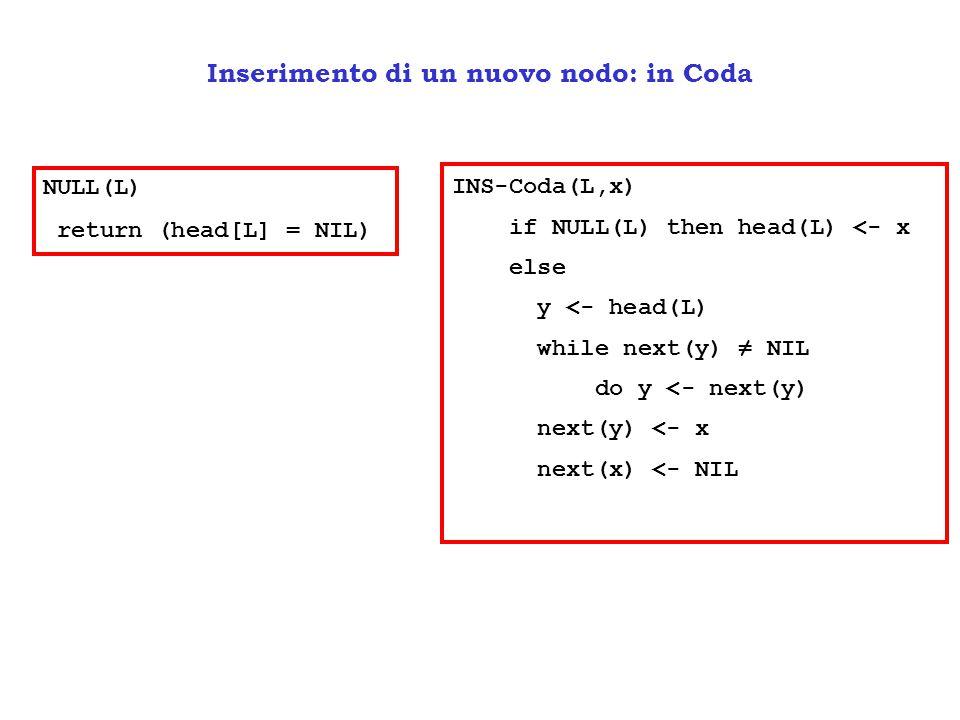 Inserimento di un nuovo nodo: in Coda INS-Coda(L,x) if NULL(L) then head(L) <- x else y <- head(L) while next(y) ≠ NIL do y <- next(y) next(y) <- x ne