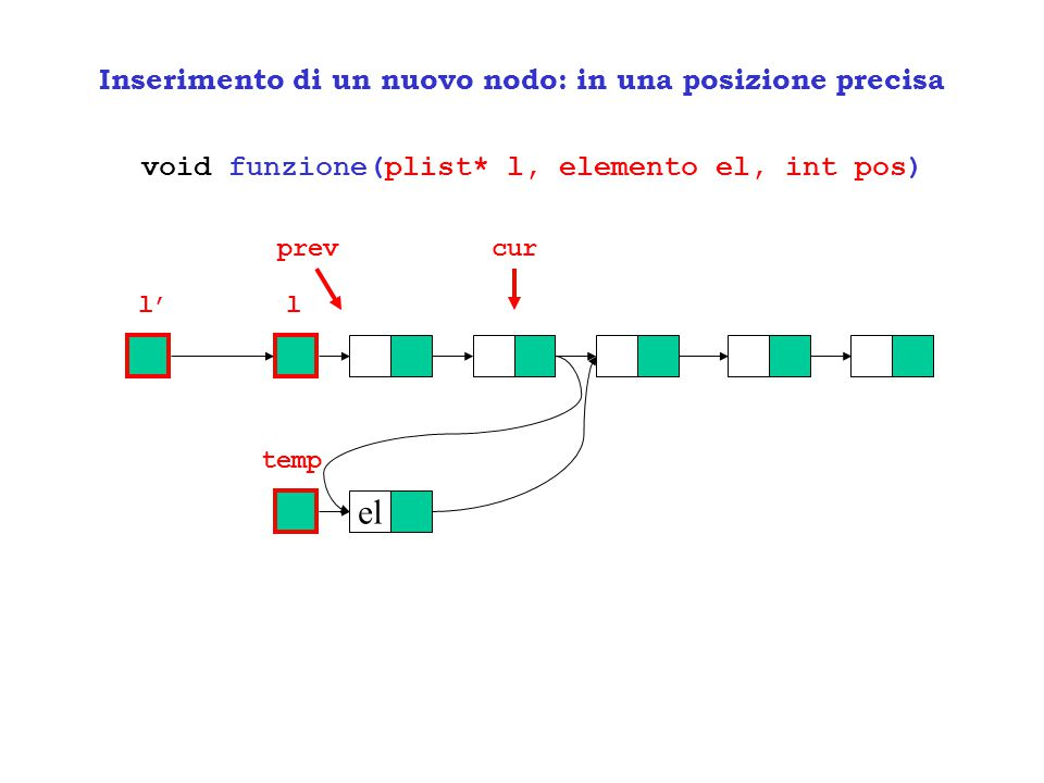 Inserimento di un nuovo nodo: in una posizione precisa void funzione(plist* l, elemento el, int pos) ll' el temp prevcur