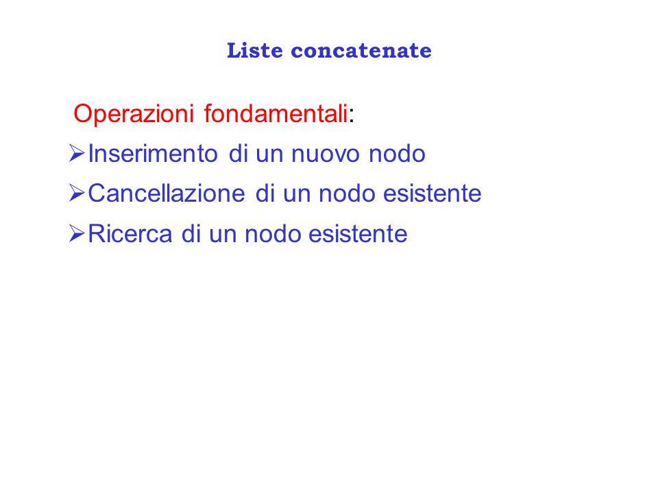 Liste concatenate Operazioni fondamentali:  Inserimento di un nuovo nodo  Cancellazione di un nodo esistente  Ricerca di un nodo esistente