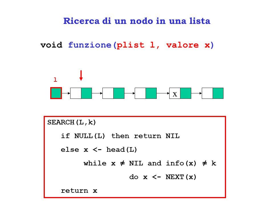 Ricerca di un nodo in una lista void funzione(plist l, valore x) x l SEARCH(L,k) if NULL(L) then return NIL else x <- head(L) while x ≠ NIL and info(x