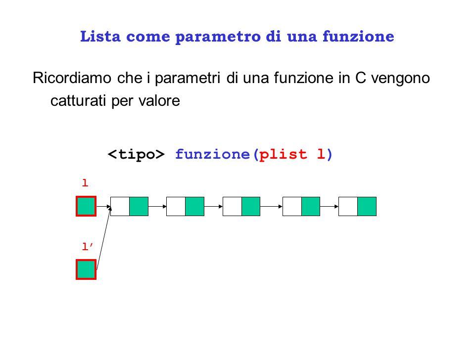 Lista come parametro di una funzione Ricordiamo che i parametri di una funzione in C vengono catturati per valore funzione(plist l) l l'