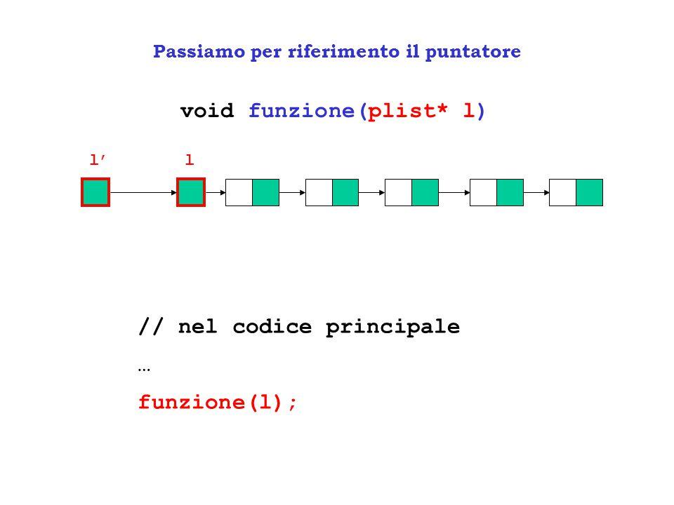 Ricerca di un nodo in una lista void funzione(plist l, valore x) x l SEARCH(L,k) if NULL(L) then return NIL else x <- head(L) while x ≠ NIL and info(x) ≠ k do x <- NEXT(x) return x