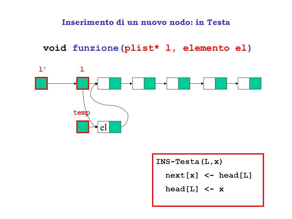 // funzione per inserire in testa ad una lista un nuovo nodo void inserisciInTesta(plist* l, int n){ plist temp = (plist)malloc(sizeof(elist)); temp->info = n; temp->next = *l; *l = temp; } Inserimento di un nuovo nodo: in Testa