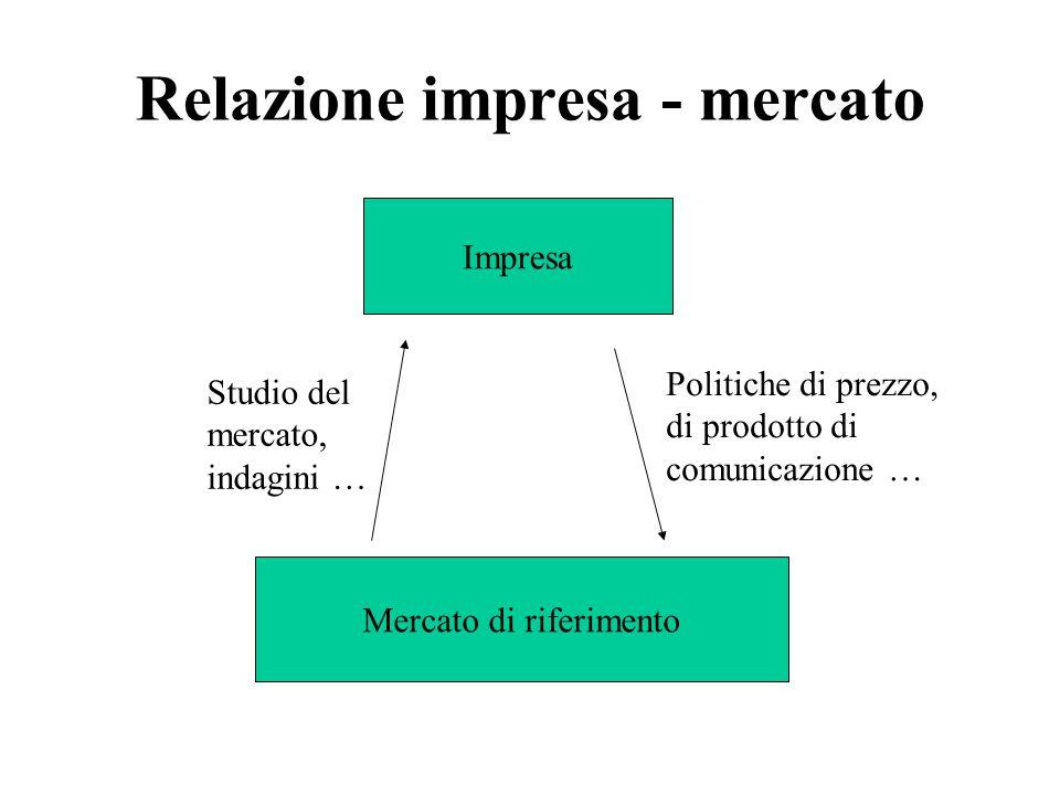 Relazione impresa - mercato Impresa Mercato di riferimento Studio del mercato, indagini … Politiche di prezzo, di prodotto di comunicazione …