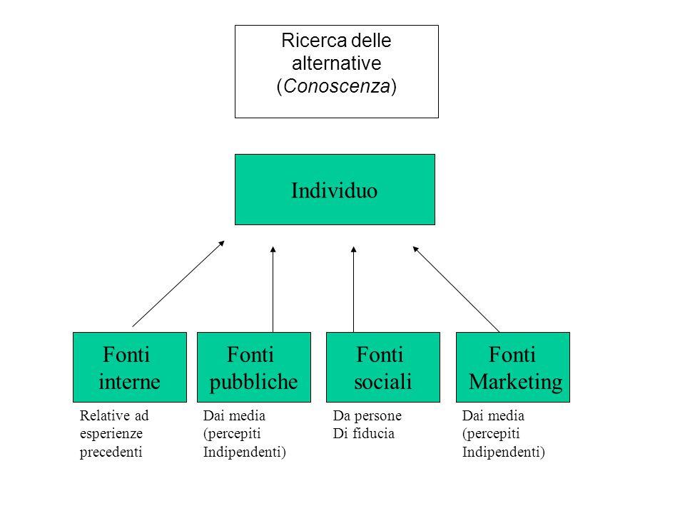Ricerca delle alternative (Conoscenza) Individuo Fonti interne Fonti pubbliche Fonti sociali Fonti Marketing Relative ad esperienze precedenti Dai media (percepiti Indipendenti) Da persone Di fiducia Dai media (percepiti Indipendenti)