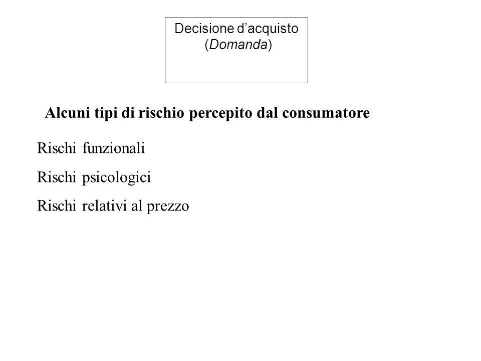 Decisione d'acquisto (Domanda) Alcuni tipi di rischio percepito dal consumatore Rischi funzionali Rischi psicologici Rischi relativi al prezzo