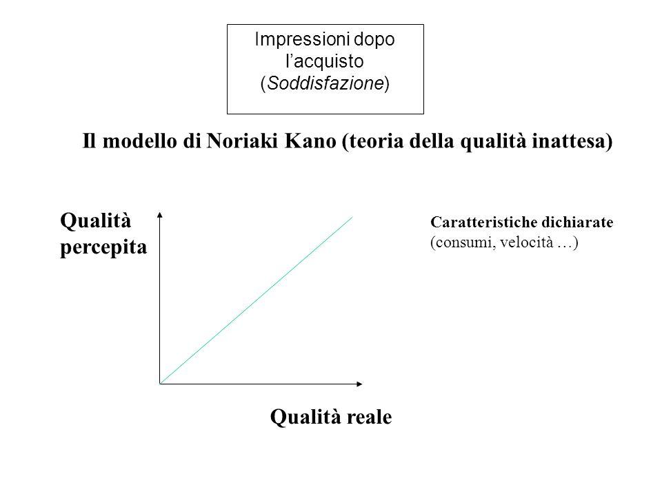 Impressioni dopo l'acquisto (Soddisfazione) Il modello di Noriaki Kano (teoria della qualità inattesa) Qualità percepita Qualità reale Caratteristiche dichiarate (consumi, velocità …)
