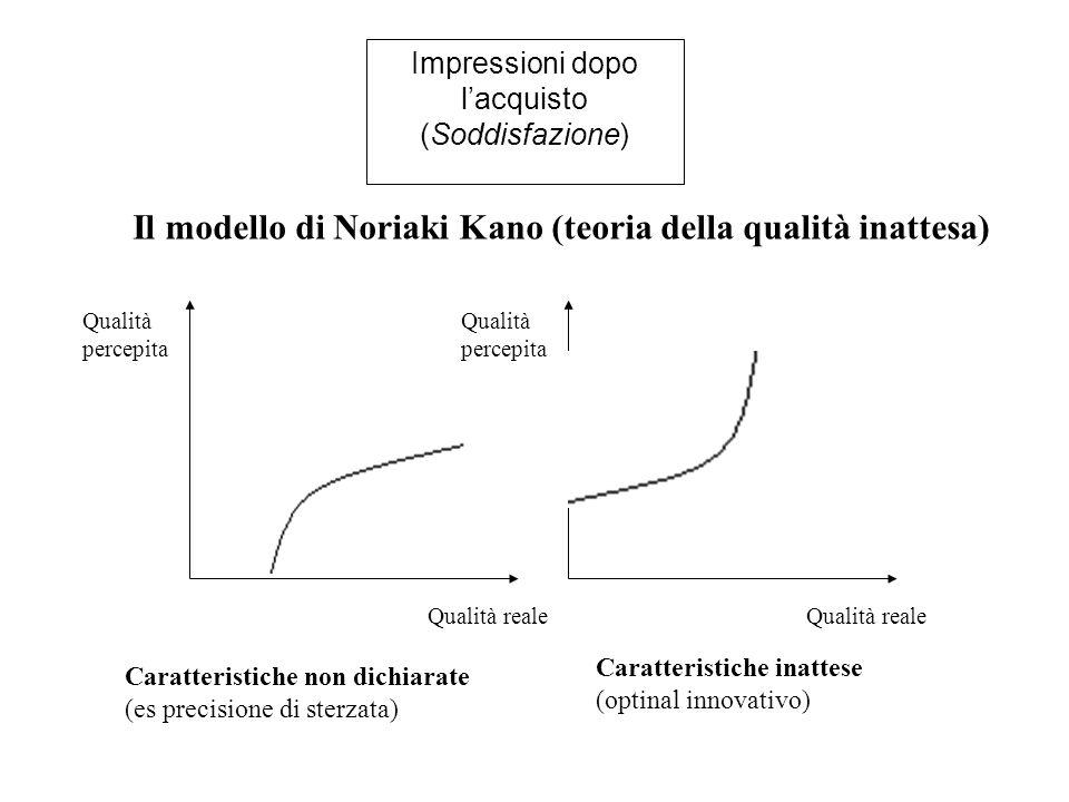 Impressioni dopo l'acquisto (Soddisfazione) Il modello di Noriaki Kano (teoria della qualità inattesa) Qualità percepita Qualità reale Qualità percepita Qualità reale Caratteristiche non dichiarate (es precisione di sterzata) Caratteristiche inattese (optinal innovativo)