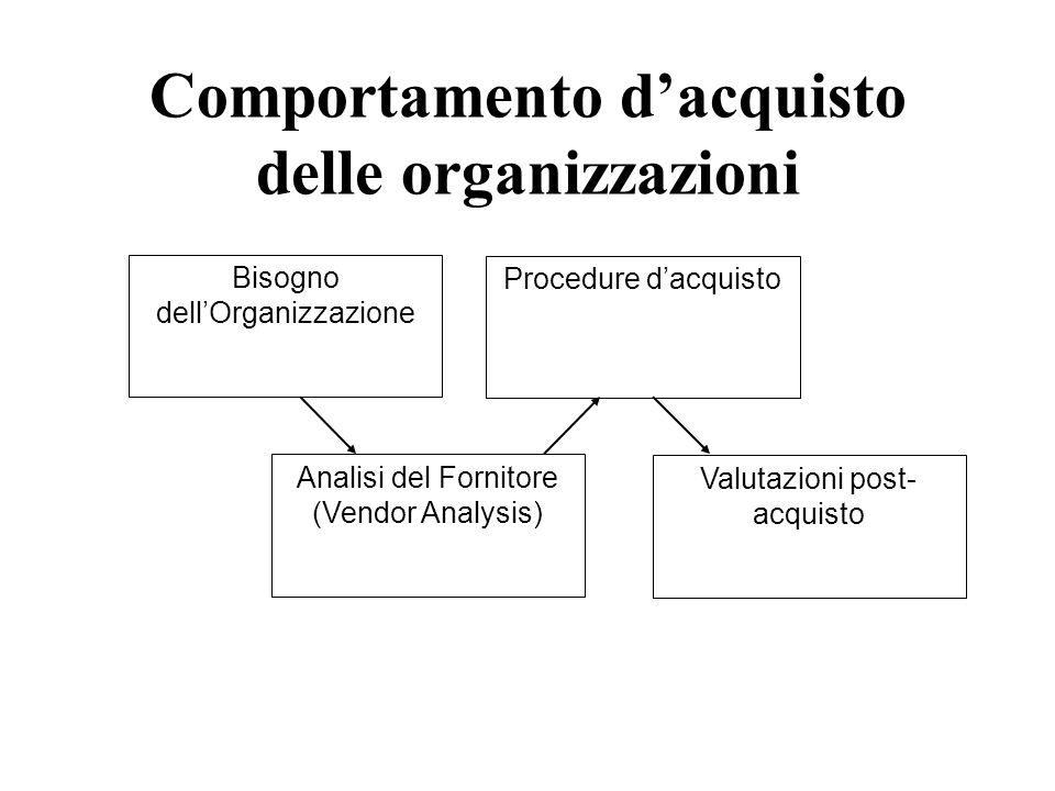 Comportamento d'acquisto delle organizzazioni Bisogno dell'Organizzazione Analisi del Fornitore (Vendor Analysis) Procedure d'acquisto Valutazioni post- acquisto