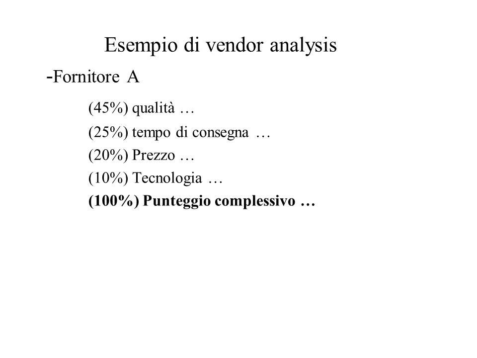 Esempio di vendor analysis - Fornitore A (45%) qualità … (25%) tempo di consegna … (20%) Prezzo … (10%) Tecnologia … (100%) Punteggio complessivo …
