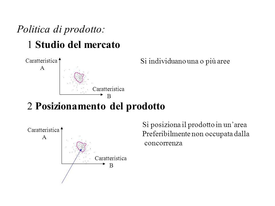 Politica di prodotto: 1 Studio del mercato 2 Posizionamento del prodotto Caratteristica A Caratteristica B Caratteristica A Caratteristica B Si individuano una o più aree Si posiziona il prodotto in un'area Preferibilmente non occupata dalla concorrenza