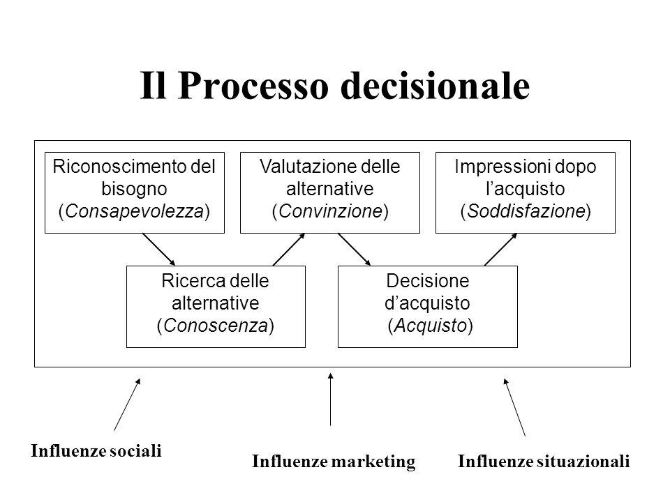 Il Processo decisionale Riconoscimento del bisogno (Consapevolezza) Ricerca delle alternative (Conoscenza) Valutazione delle alternative (Convinzione) Decisione d'acquisto (Acquisto) Impressioni dopo l'acquisto (Soddisfazione) Influenze sociali Influenze marketingInfluenze situazionali