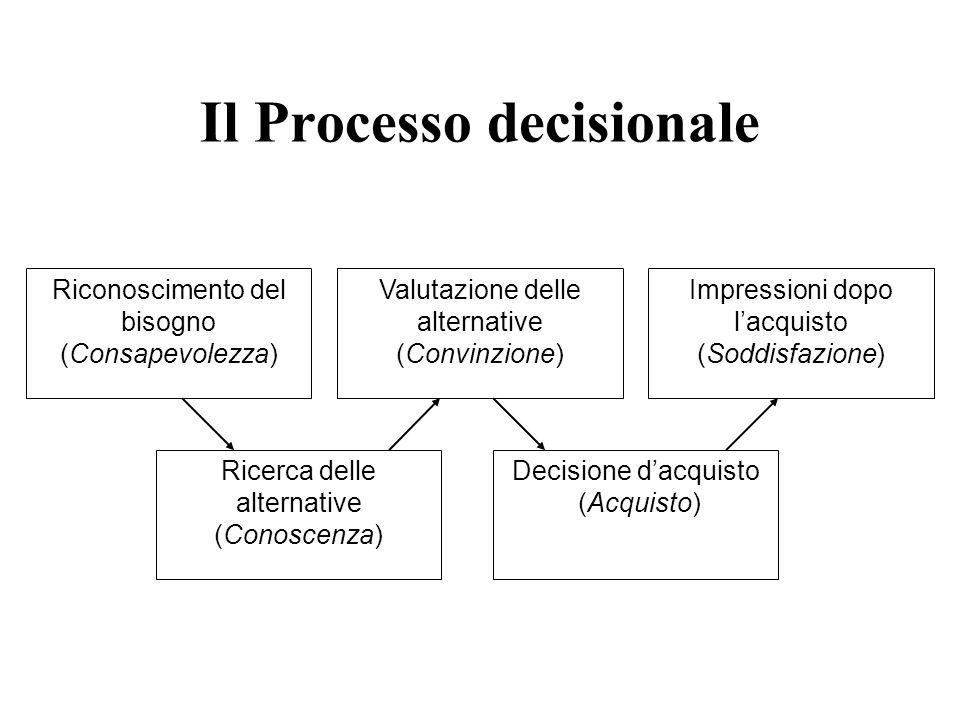 Il Processo decisionale Riconoscimento del bisogno (Consapevolezza) Ricerca delle alternative (Conoscenza) Valutazione delle alternative (Convinzione) Decisione d'acquisto (Acquisto) Impressioni dopo l'acquisto (Soddisfazione)