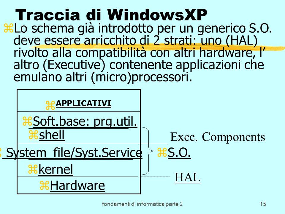 fondamenti di informatica parte 215 Traccia di WindowsXP zLo schema già introdotto per un generico S.O.