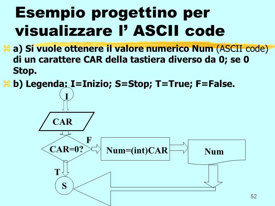 52 Esempio progettino per visualizzare l' ASCII code za) Si vuole ottenere il valore numerico Num (ASCII code) di un carattere CAR della tastiera diverso da 0; se 0 Stop.
