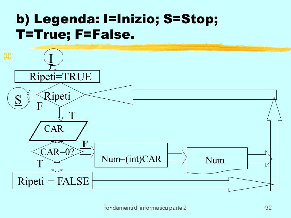 fondamenti di informatica parte 292 b) Legenda: I=Inizio; S=Stop; T=True; F=False.