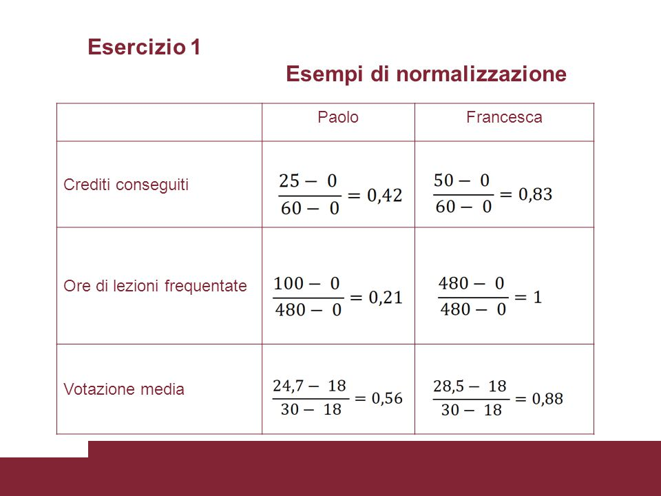 Esercizio 1 Esempi di normalizzazione PaoloFrancesca Crediti conseguiti Ore di lezioni frequentate Votazione media