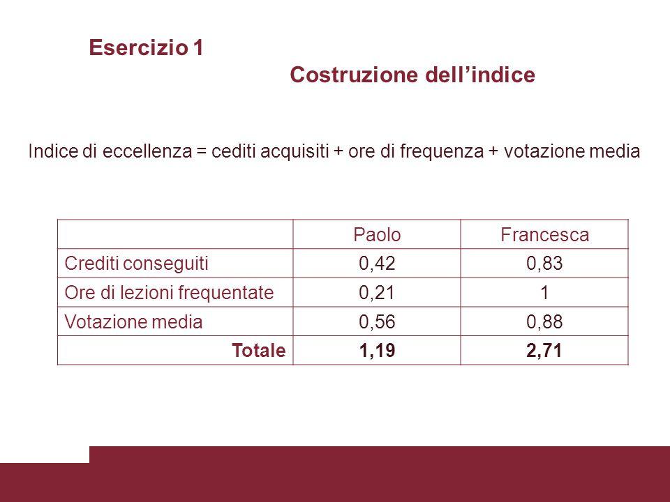 Esercizio 1 Costruzione dell'indice Indice di eccellenza = cediti acquisiti + ore di frequenza + votazione media PaoloFrancesca Crediti conseguiti0,420,83 Ore di lezioni frequentate0,211 Votazione media0,560,88 Totale1,192,71