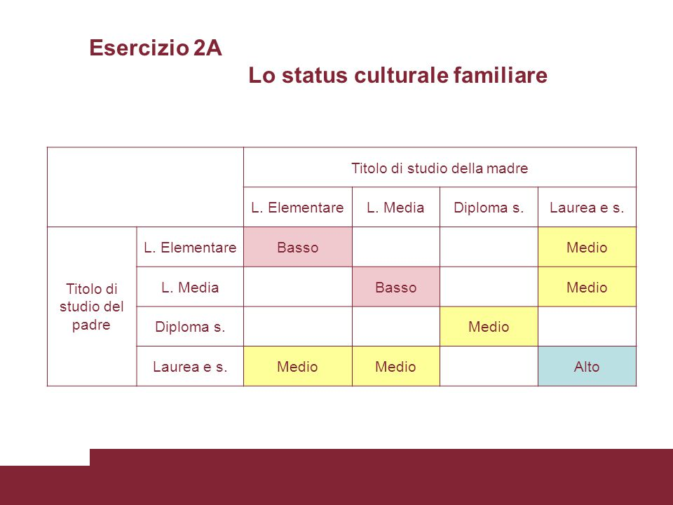 Esercizio 2A Lo status culturale familiare Titolo di studio della madre L.