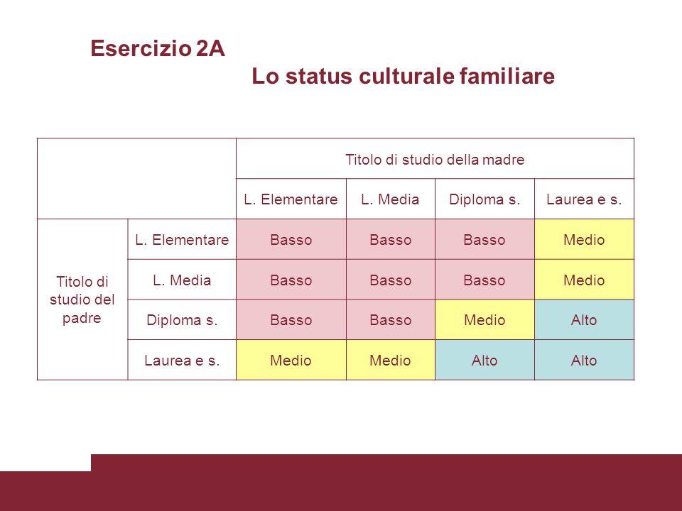 Esercizio 2A Lo status culturale familiare Titolo di studio della madre L. ElementareL. MediaDiploma s.Laurea e s. Titolo di studio del padre L. Eleme