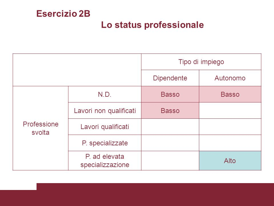 Esercizio 2B Lo status professionale Tipo di impiego DipendenteAutonomo Professione svolta N.D.Basso Lavori non qualificatiBasso Lavori qualificati P.