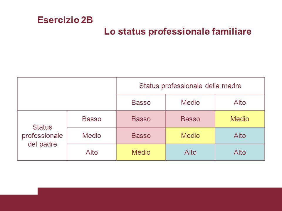 Esercizio 2B Lo status professionale familiare Status professionale della madre BassoMedioAlto Status professionale del padre Basso Medio BassoMedioAl