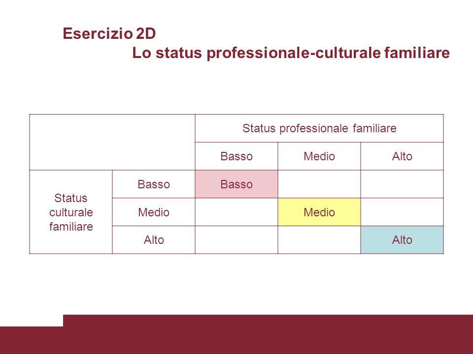 Esercizio 2D Lo status professionale-culturale familiare Status professionale familiare BassoMedioAlto Status culturale familiare Basso Medio Alto