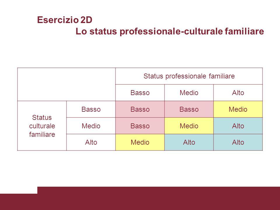 Esercizio 2D Lo status professionale-culturale familiare Status professionale familiare BassoMedioAlto Status culturale familiare Basso Medio BassoMedioAlto MedioAlto