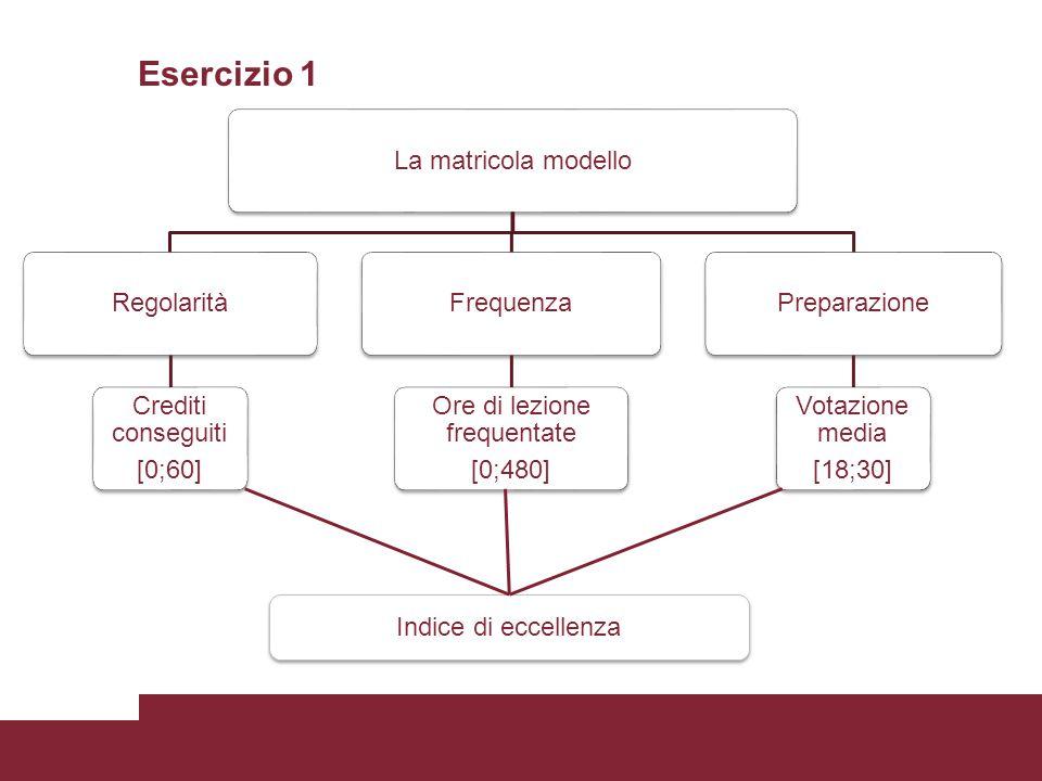 Esercizio 1 La matricola modelloRegolarità Crediti conseguiti [0;60] Frequenza Ore di lezione frequentate [0;480] Preparazione Votazione media [18;30] Indice di eccellenza