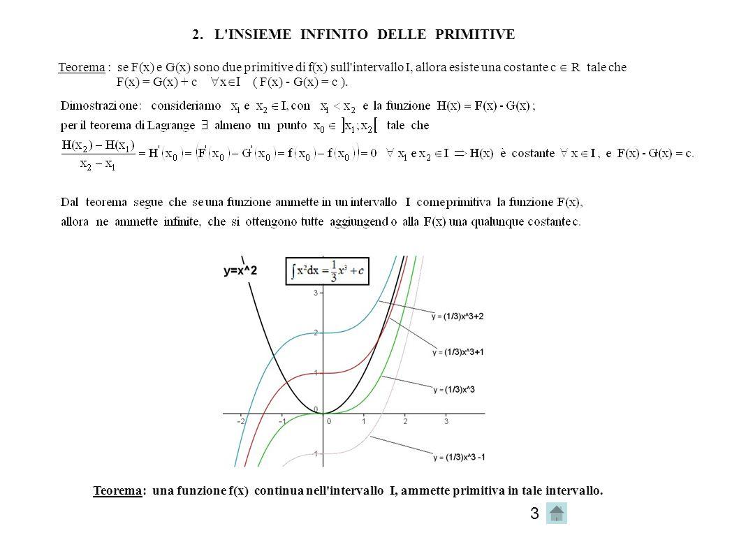 3 2. L'INSIEME INFINITO DELLE PRIMITIVE Teorema : se F(x) e G(x) sono due primitive di f(x) sull'intervallo I, allora esiste una costante c  R tale c