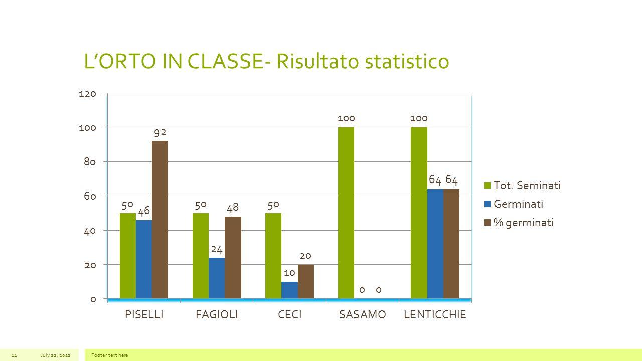 L'ORTO IN CLASSE- Risultato statistico July 22, 2012Footer text here14