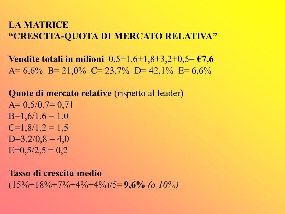 """LA MATRICE """"CRESCITA-QUOTA DI MERCATO RELATIVA"""" (esemplificazione numerica)"""