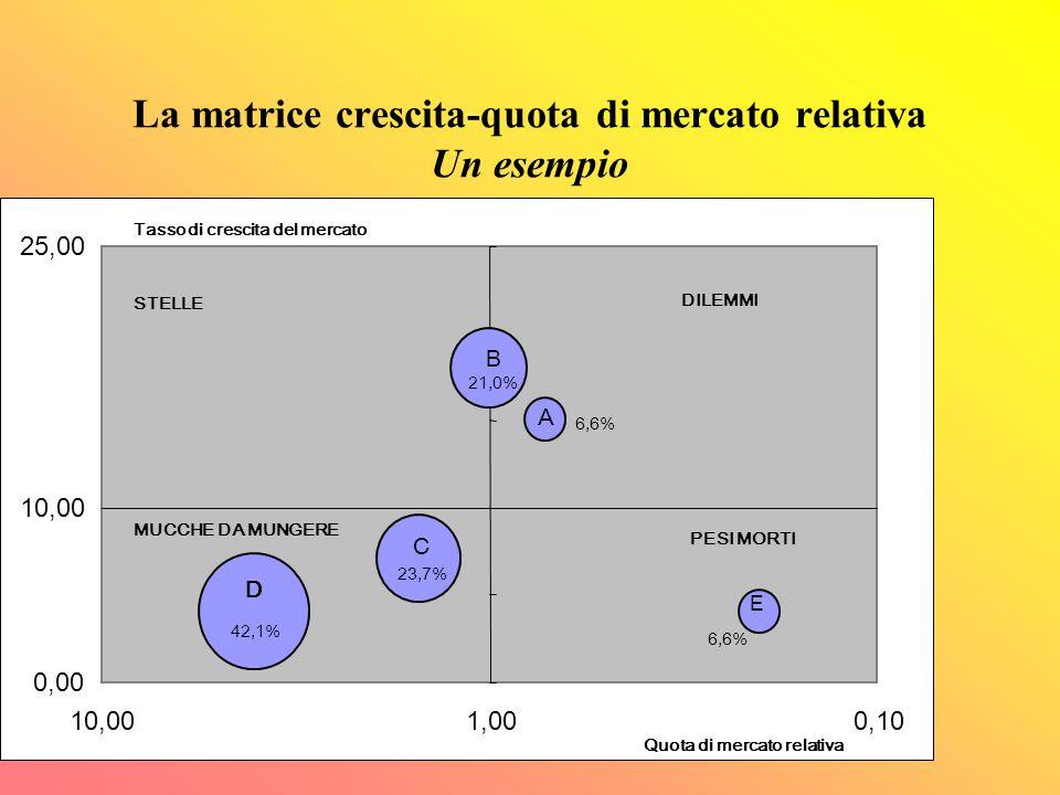 """LA MATRICE """"CRESCITA-QUOTA DI MERCATO RELATIVA"""" Vendite totali in milioni 0,5+1,6+1,8+3,2+0,5= €7,6 A= 6,6% B= 21,0% C= 23,7% D= 42,1% E= 6,6% Quote d"""