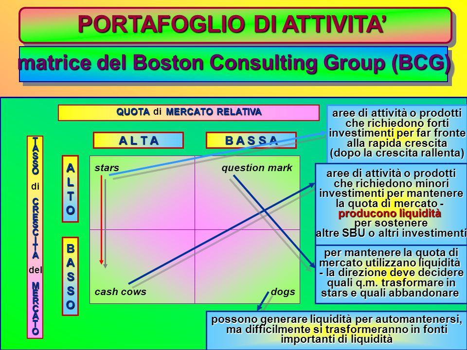 La matrice crescita-quota di mercato relativa Un esempio B C D 0,00 10,00 25,00 0,101,0010,00 E A Quota di mercato relativa Tasso di crescita del merc