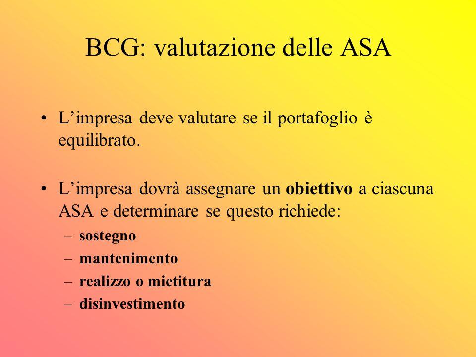 PORTAFOGLIO DI ATTIVITA' cambiamento di posizione delle SBU nella matrice BCG - ciclo di vita delle SBU cambiamento di posizione delle SBU nella matri