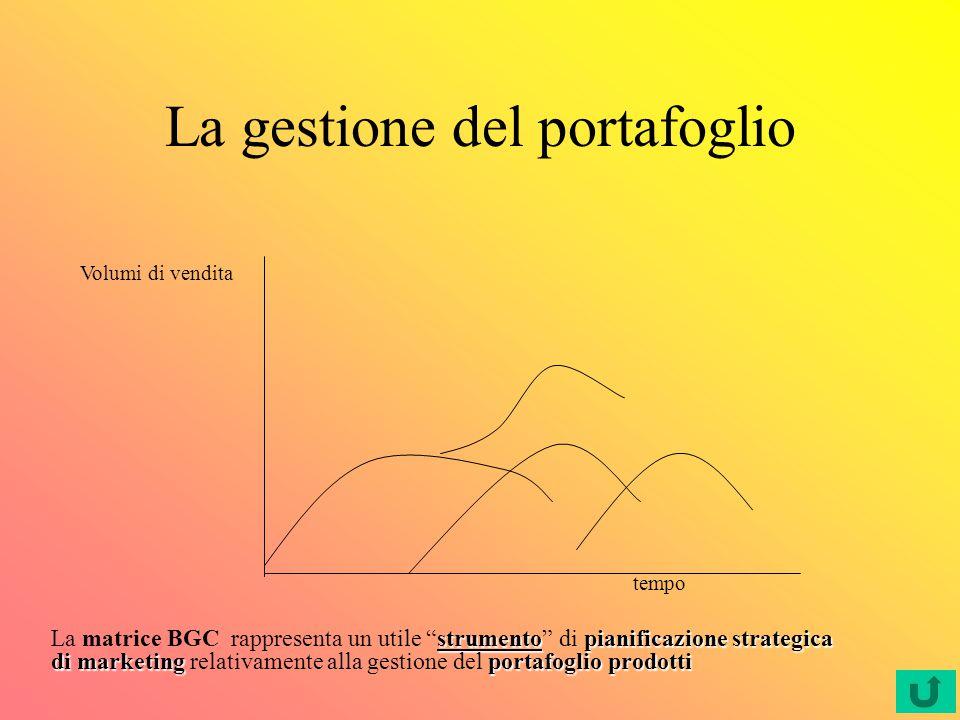 LA MATRICE CRESCITA-QUOTA DI MERCATO RELATIVA Vendite totali in milioni 0,5+1,6+1,8+3,2+0,5= €7,6 A= 6,6% B= 21,0% C= 23,7% D= 42,1% E= 6,6% Quote di mercato relative (rispetto al leader) A= 0,5/0,7= 0,71 B=1,6/1,6 = 1,0 C=1,8/1,2 = 1,5 D=3,2/0,8 = 4,0 E=0,5/2,5 = 0,2 Tasso di crescita medio (15%+18%+7%+4%+4%)/5= 9,6% (o 10%)