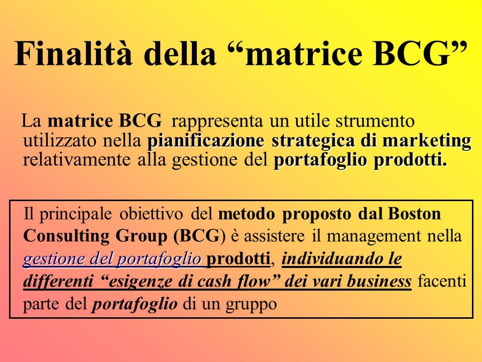 La matrice crescita-quota di mercato relativa Un esempio B C D 0,00 10,00 25,00 0,101,0010,00 E A Quota di mercato relativa Tasso di crescita del mercato STELLE DILEMMI PESI MORTI MUCCHE DA MUNGERE 42,1% 23,7% 21,0% 6,6%