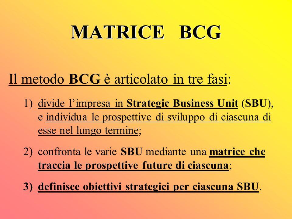 MATRICE BCG Il metodo BCG è articolato in tre fasi: 1)divide l'impresa in Strategic Business Unit (SBU), e individua le prospettive di sviluppo di ciascuna di esse nel lungo termine; 2)confronta le varie SBU mediante una matrice che traccia le prospettive future di ciascuna; 3)definisce obiettivi strategici per ciascuna SBU.