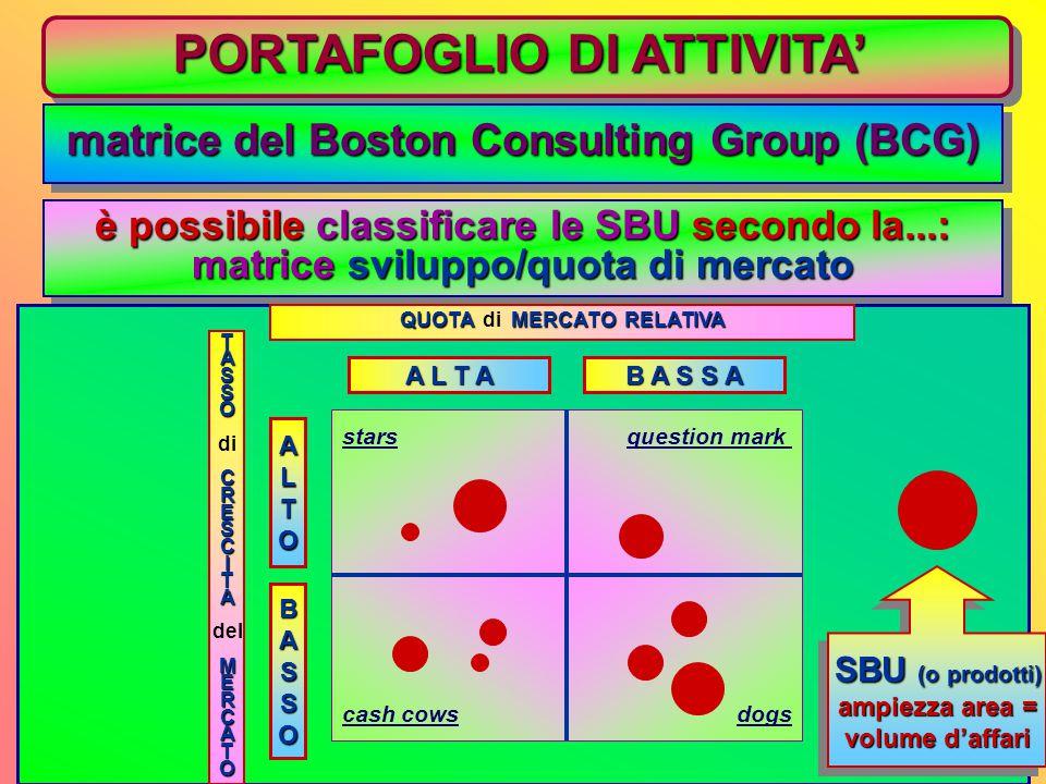 PORTAFOGLIO DI ATTIVITA' matrice del Boston Consulting Group (BCG) è possibile classificare le SBU secondo la...: matrice sviluppo/quota di mercato è possibile classificare le SBU secondo la...: matrice sviluppo/quota di mercato TASSO diCRESCITA delMERCATO QUOTA MERCATO RELATIVA QUOTA di MERCATO RELATIVA ALTO BASSO A L T A B A S S A stars cash cows question mark dogs SBU (o prodotti) ampiezza area = volume d'affari SBU (o prodotti) ampiezza area = volume d'affari