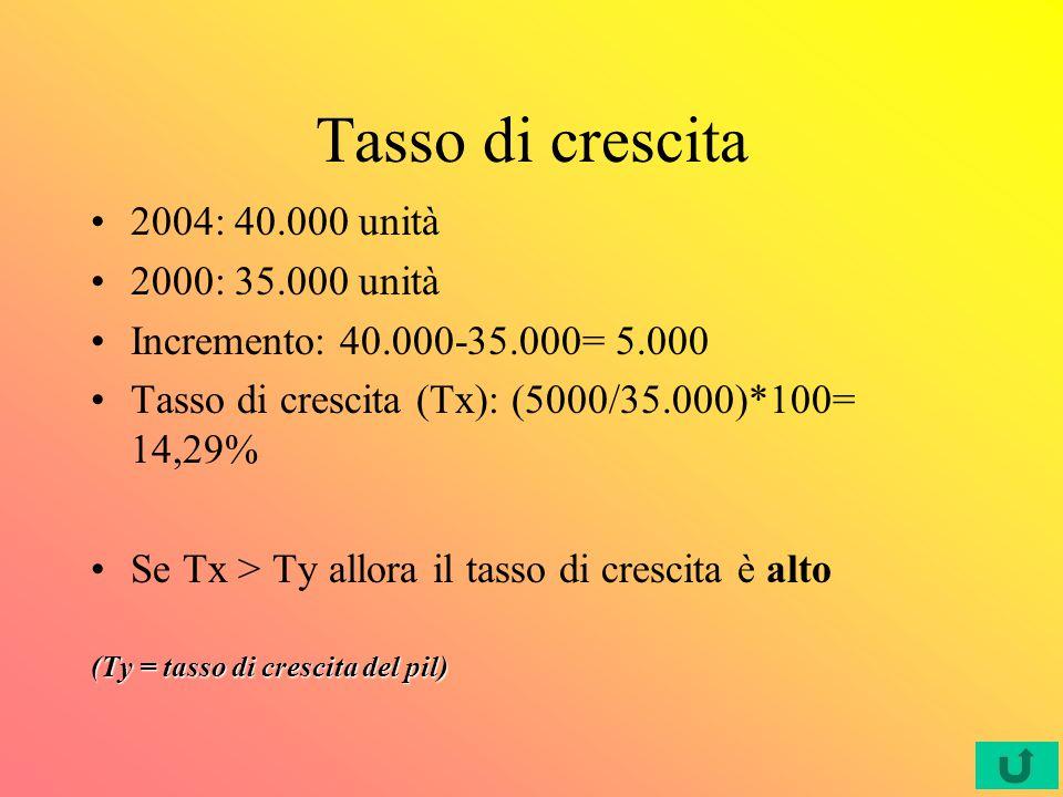 Tasso di crescita 2004: 40.000 unità 2000: 35.000 unità Incremento: 40.000-35.000= 5.000 Tasso di crescita (Tx): (5000/35.000)*100= 14,29% Se Tx > Ty allora il tasso di crescita è alto (Ty = tasso di crescita del pil)