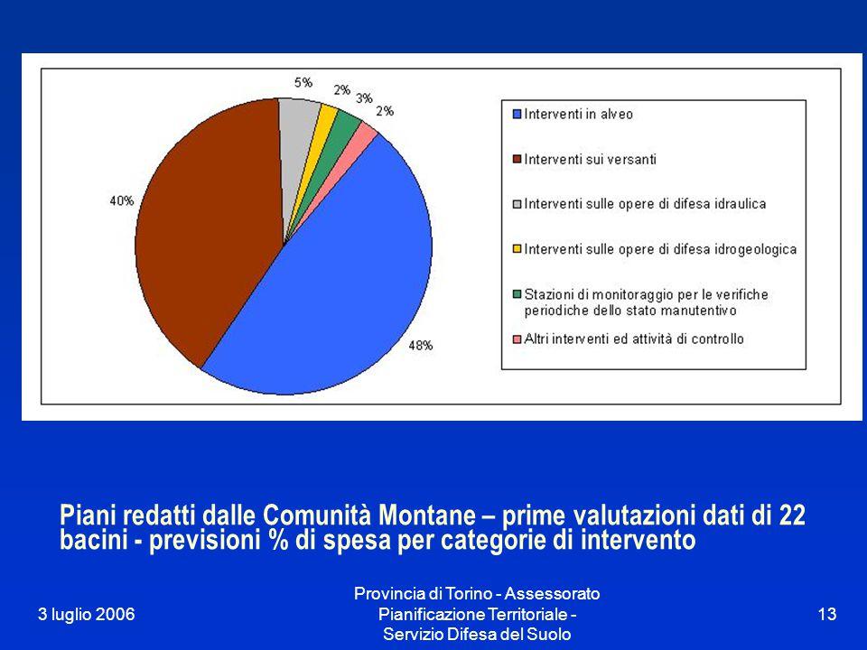 3 luglio 2006 Provincia di Torino - Assessorato Pianificazione Territoriale - Servizio Difesa del Suolo 13 Piani redatti dalle Comunità Montane – prime valutazioni dati di 22 bacini - previsioni % di spesa per categorie di intervento