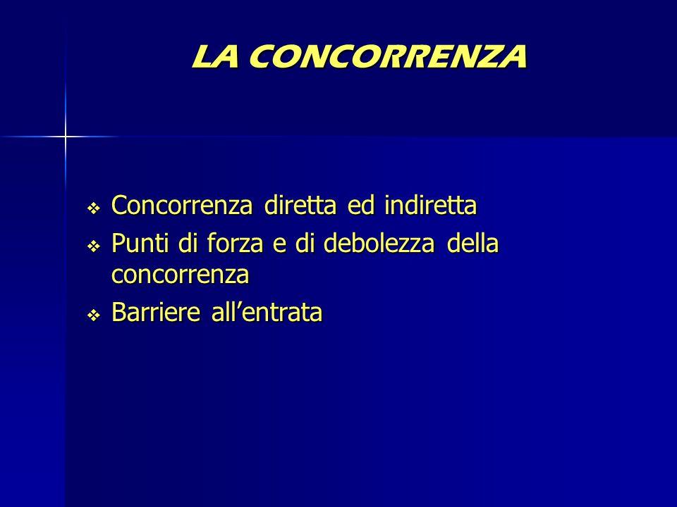 LA CONCORRENZA  Concorrenza diretta ed indiretta  Punti di forza e di debolezza della concorrenza  Barriere all'entrata