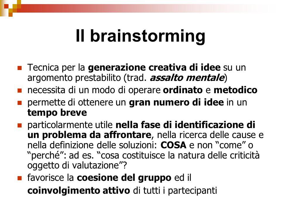 Il brainstorming Tecnica per la generazione creativa di idee su un argomento prestabilito (trad. assalto mentale) necessita di un modo di operare ordi