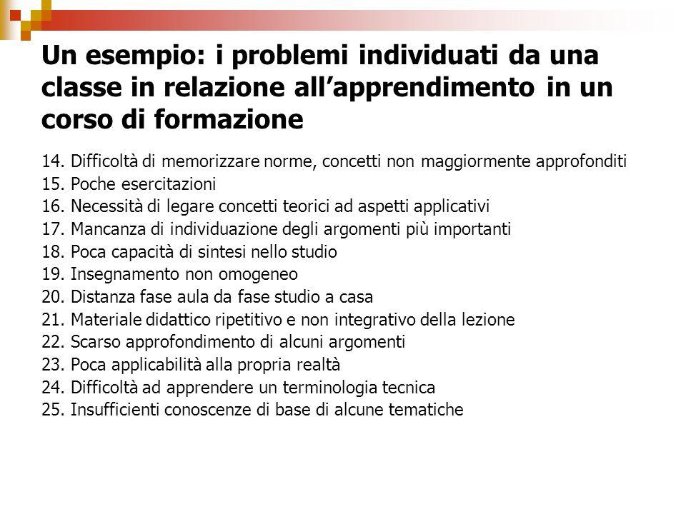 Un esempio: i problemi individuati da una classe in relazione all'apprendimento in un corso di formazione 14. Difficoltà di memorizzare norme, concett