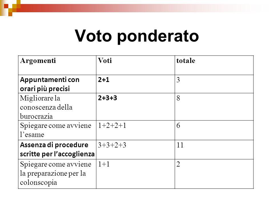 Voto ponderato ArgomentiVotitotale Appuntamenti con orari più precisi 2+1 3 Migliorare la conoscenza della burocrazia 2+3+3 8 Spiegare come avviene l'esame 1+2+2+16 Assenza di procedure scritte per l'accoglienza 3+3+2+311 Spiegare come avviene la preparazione per la colonscopia 1+12