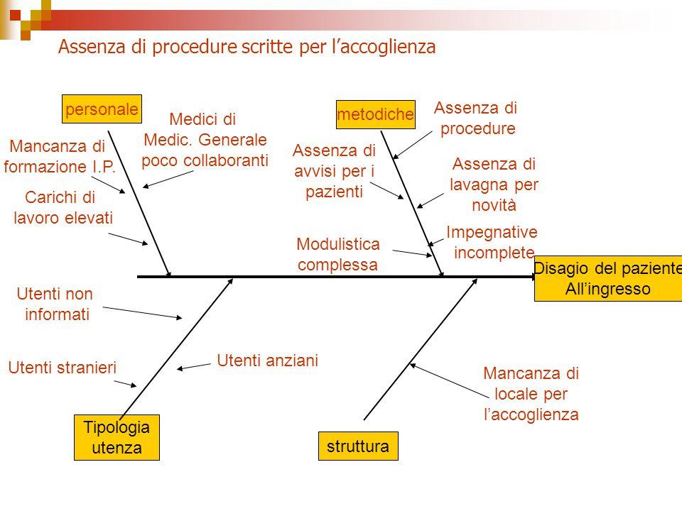 Assenza di procedure scritte per l'accoglienza Disagio del paziente All'ingresso personale metodiche Tipologia utenza struttura Mancanza di formazione I.P.