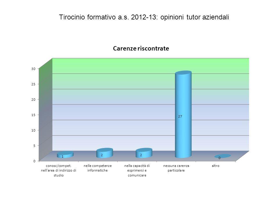 Tirocinio formativo a.s. 2012-13: opinioni tutor aziendali
